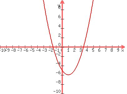Solution What Is The Vertex Form Of Fxx2 2x 5