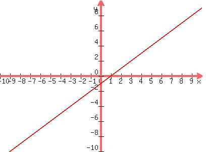 Solution Y 4x 5 Using The Point Slope Form Y Y1mx X1 Is