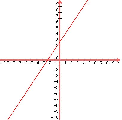 Solution 3x 2y 6 Graph The Equation