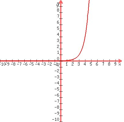 Solution Graph The Function G X 4 X 3 And Give Its Domain And Range Using Interval Notation