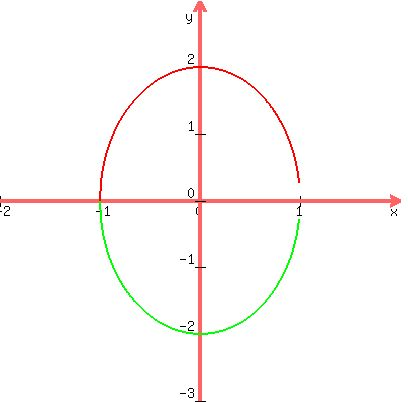 SOLUTION: Calculus Question Find the points on the ellipse