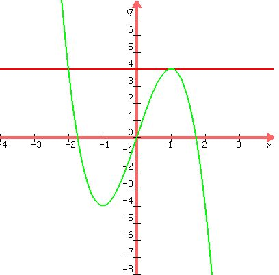 Questions on Algebra: Conic sections - ellipse, parabola