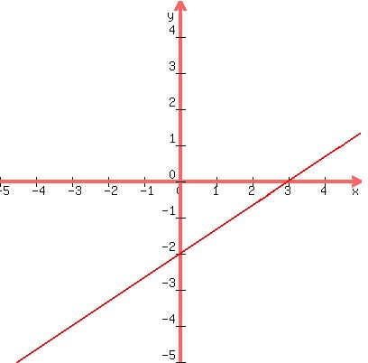 SOLUTION: Graph the line 2x - 3y = -6