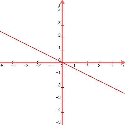 SOLUTION: I need help to plot the graph 2y+x=0
