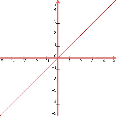 SOLUTION: how to draw the line Y=X on graph?