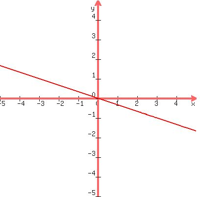 SOLUTION: Graph the linear equation x = -3y