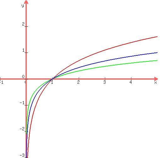 graph of ln - 508×502