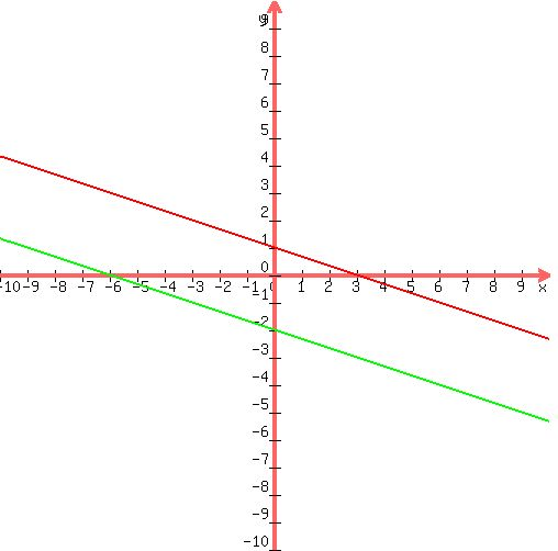 SOLUTION: x=3-3y x+3y=-6