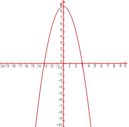 Solution Y9 X2 Find Vertex And Graph