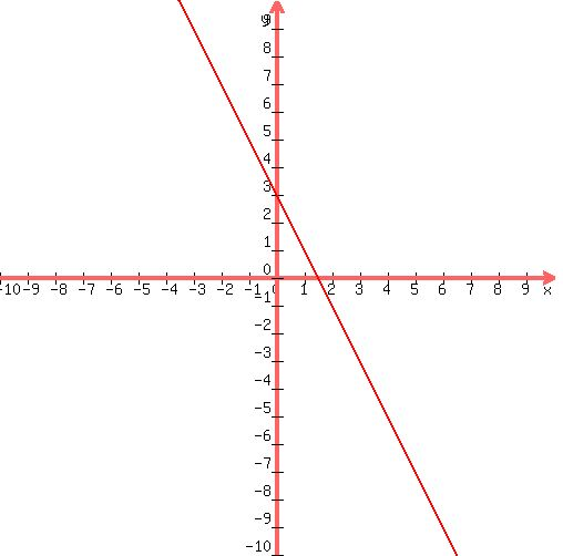 Solution How Do You Graph 2xy3 And 4x2y6