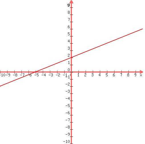 Solution Find The Slope Of 2x 5y10