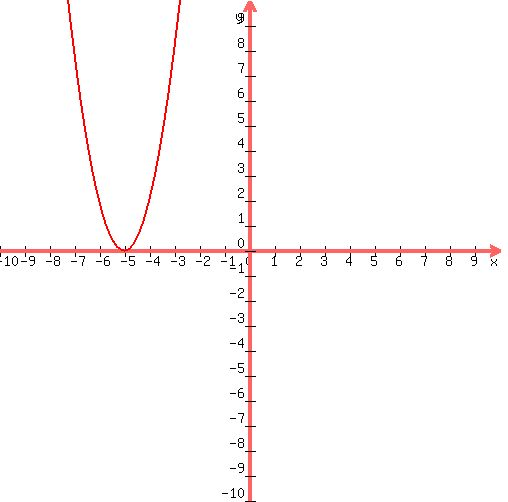 Solution Write Each Equation In The Form Y Ax H2 K Y 2x2