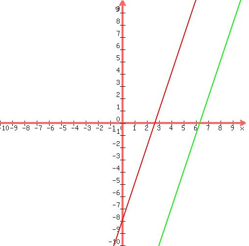 Mathway  Find the Slope and YIntercept y3x2