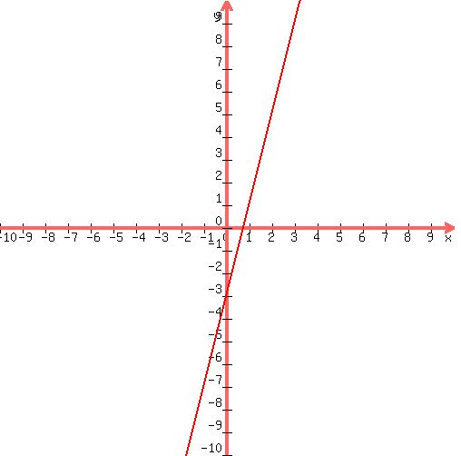 Solution graphing lines in standard form 4x y3 graph285002c5002c 102c102c 10 ccuart Choice Image