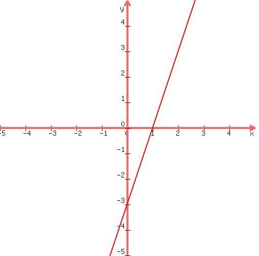 SOLUTION: How do I graph 3x - y=3 I don't know if Im ...