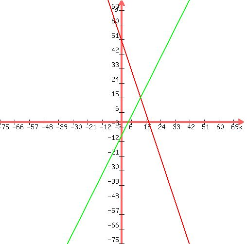 SOLUTION: Graph each pair of equations on a graphing