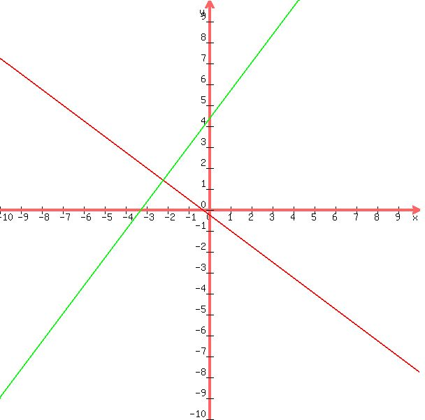 Solution Find The Equation Of The Line In Standard Form That Passes