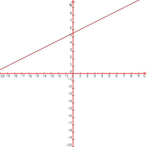 Solution What Is The Standard Form Of An Equation Of The Line That