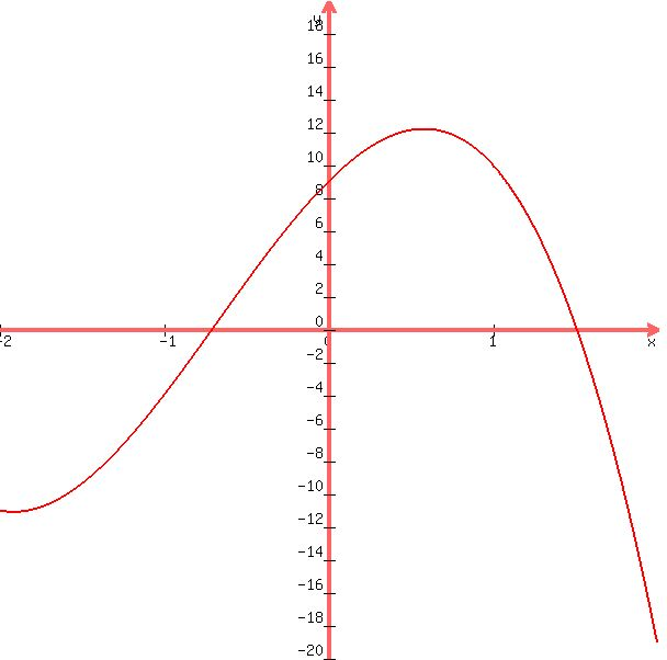 Solution 9 Use The Intermediate Value Theorem To Determine Whether