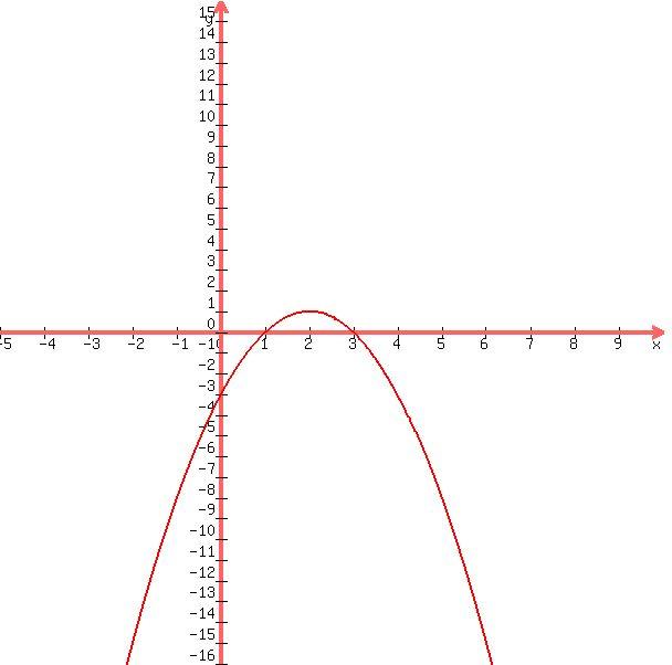 Solution Graph F X X 2 4x 3 Labeling The Y Intercept Vertex