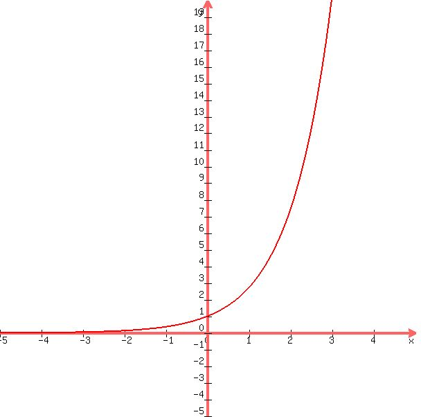 SOLUTION: y = e^x How do I graph this?? Please help???