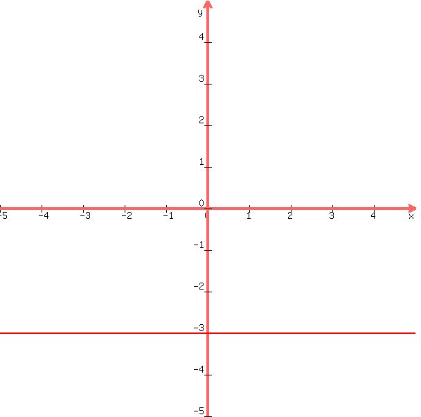 solution y 3 graph the equation by plotting points