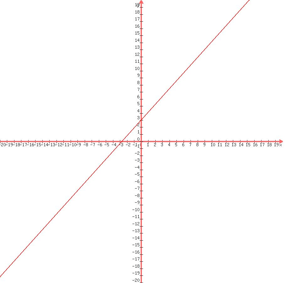 Solution How Do I Graph Y109x3 Using The Slope And Y Intercept