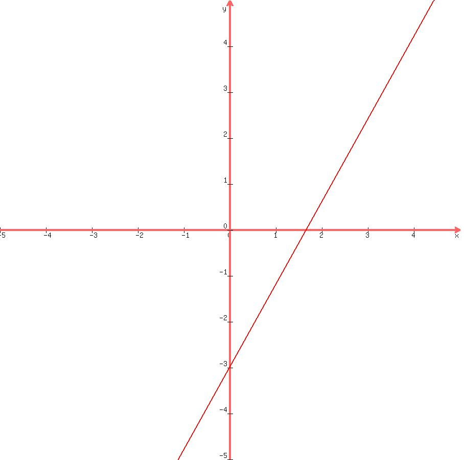 Solution a line has the given slope y intercept or contains the graph289002c9002c 52c52c 5 falaconquin