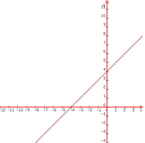solution graph each linear equation by finding and plotting it 39 s intercepts 1 x y 6 2 x y. Black Bedroom Furniture Sets. Home Design Ideas