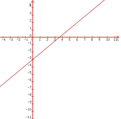 SOLUTION: graph the line with equation 5x-6y-18=0