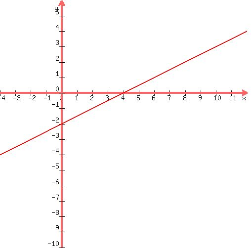 SOLUTION: how do I graph 2x-4y=8 using x and y intercepts?