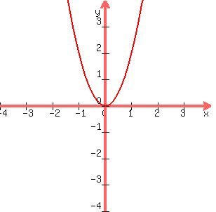 Write a quadratic function that passes through the points