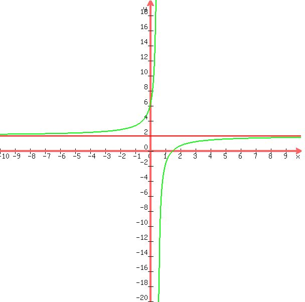 how to find the horizontal asymptote of a rational function