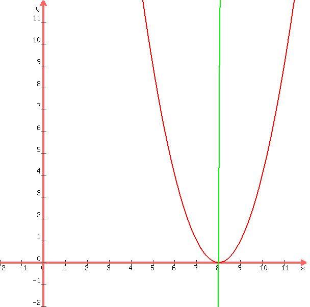 free pre algebra tutorial videos