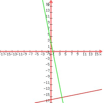 how to find a line perpendicular to y mx b