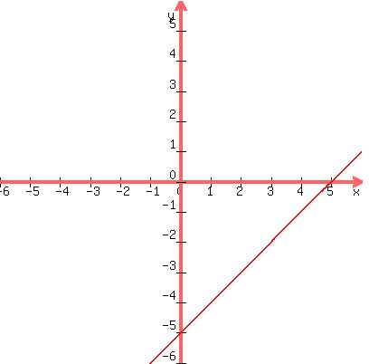 Image result for y=x-5 graph