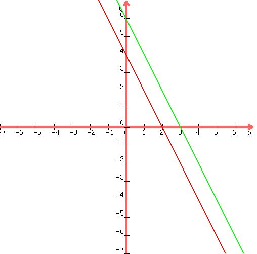 slope intercept form y=4  SOLUTION: Solve the following system by graphing 8x-y=8 8x-y ...