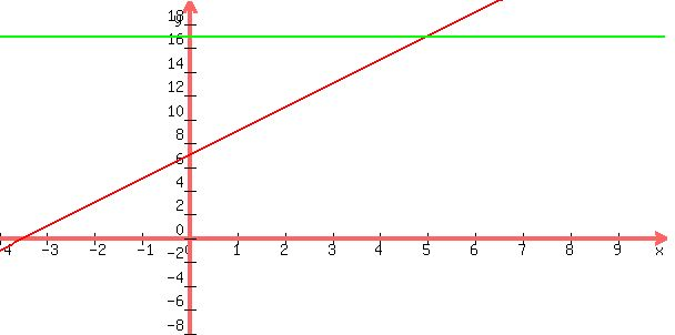Drawing Lines Using Y Mx C : Solution how do i graph y x