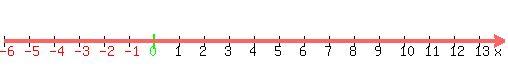 Shaded Number Line Number_line(500,-6,14